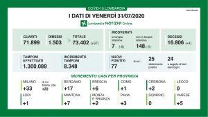 Coronavirus: 20 i nuovi positivi a Milano, 77 in Lombardia. Aumentano guariti e dimessi